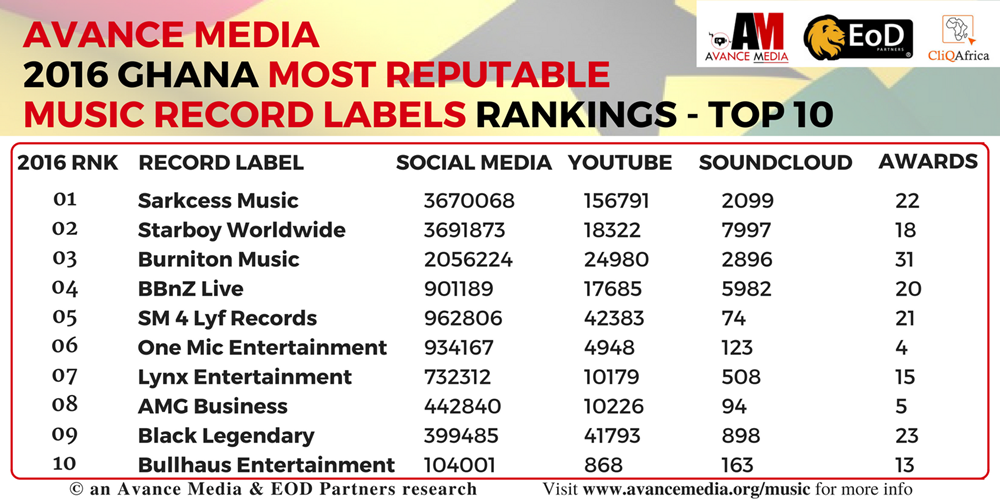 sarkcess music ranks 2016 most reputable music record label in ghana